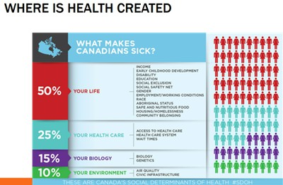 Where is Health Created in Canada